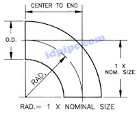 Piping Quiz 2, Question Answers about Fitting Component