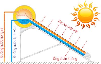 may nuoc nong dai thanh - http://bonnuocdaithanh.com