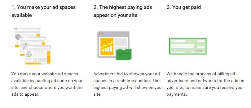 List Average CPM Price, Revenue, Sites, Country, Video