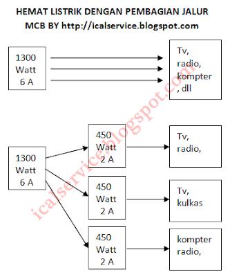 Hemat Listrik Dengan Pembagian Jalur melalui MCB