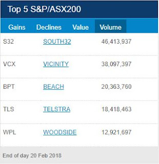 ASX Top 5 Volume for 20th of February 2018