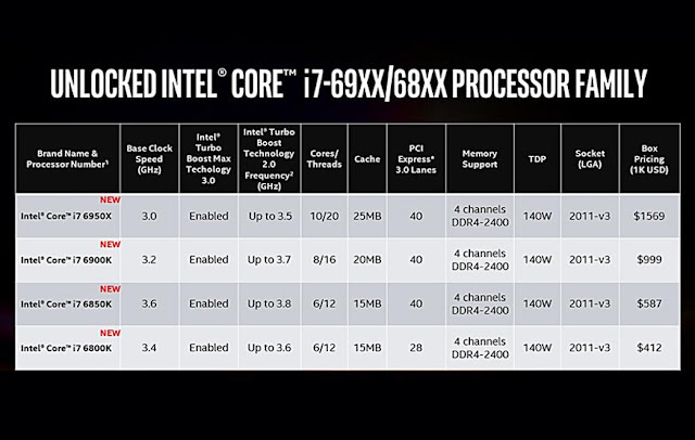 2016 Intel Unveils First 10-Core Processor for Consumer