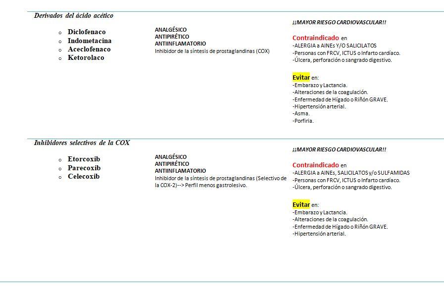 clasificación analgésicos por Pase de Guardia