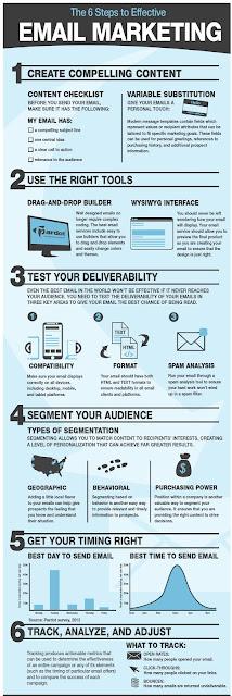 digitalcot email marketing steps