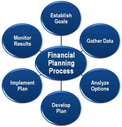 financial management goals Assuming that we restrict ourselves to for-profit businesses, the goal of financial management is to make money or add value for the owners this goal is a little vague, of course, so we.