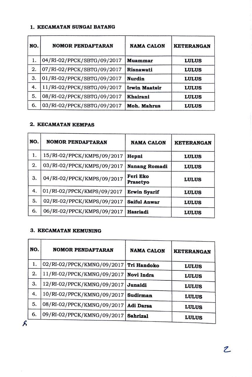 Panwaslu Inhil Umumkan Hasil Tes Tertulis Calon Anggota Panwascam Tcash Vaganza 34 Totebag Beach Telah Mengumumkan Panwas Kecamatan Se Kabupaten Pengumuman Tersebut Dapat Dilihat Di Website