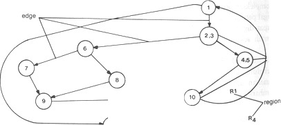 Gambar 13.3 Grafik Alir