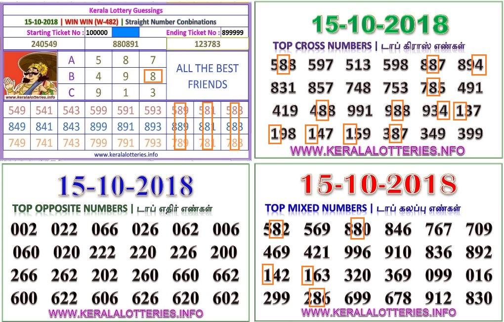 Kerala Lottery Win Win Chart - 30 days kerala lottery result chart