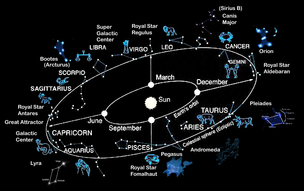 wasat fixed star astrology