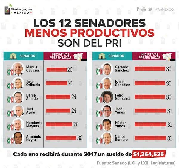 Los 12 senadores menos productivos son los del PRI