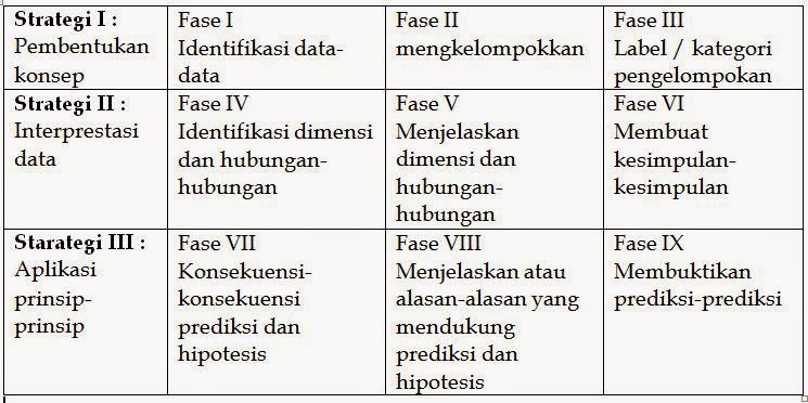 Sintaks Pegajaran Induktif (Inductive Teaching Model)
