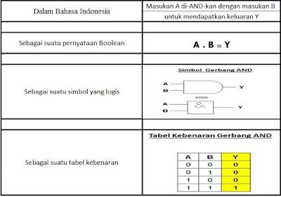 Empat cara untuk menyatakan peng-AND-an logis A dan B