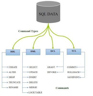 used for storing as well as managing information inward RDBMS SQL Commands as well as Operations