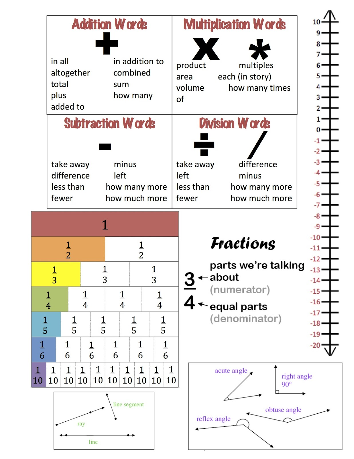 Visuals Beginning Multiplication Worksheet