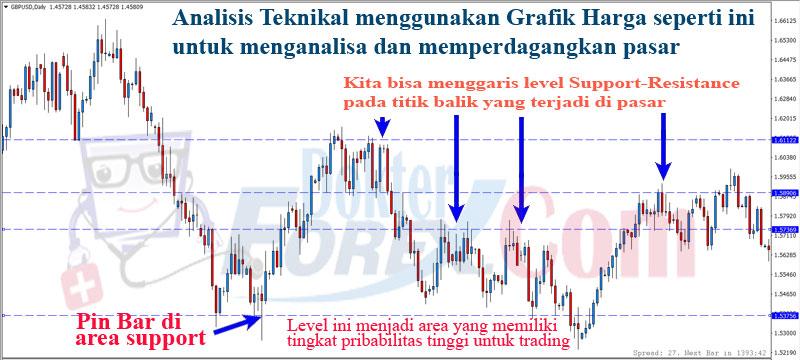 Grafik Analisis Teknikal Forex