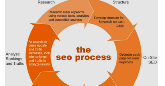 What is SEO? Describing search engine optimisation aptly - AskforSEOServieces