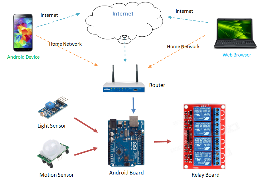 Android Arduino Ether (LAN) Kit for Home Automation ( 8