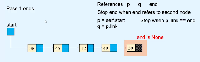 Sorting the linked list Data structures in Hindi