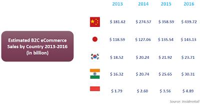 penghasilan-online-berbagai-negara