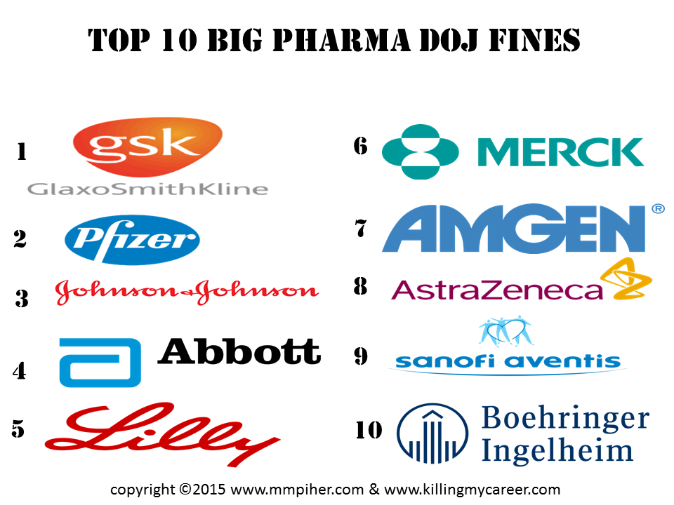 top 10 pharmaceuticals companies in bd Depending on the annual performance through the year 2017-18, top 10 pharmaceutical companies in bangladesh are-square pharmaceuticals ltd incepta pharmaceuticals ltd beximco pharmaceuticals ltd renata limited.