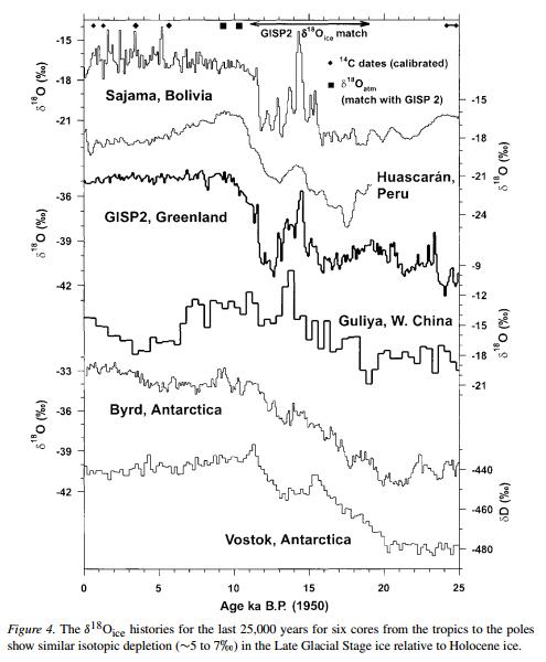 Confusing Greenland warming vs global warming