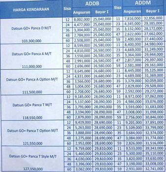 Simulasi Kredit Datsun Go Promo Dp Harga Cicilan Murah ...