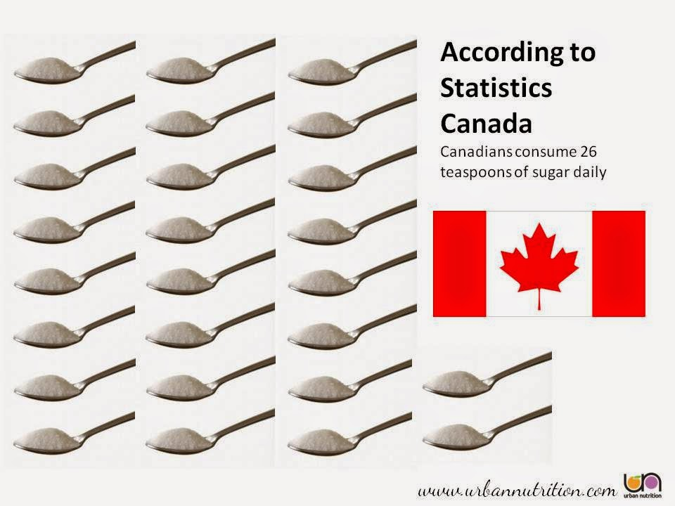 The average American consumes 19.5 teaspoons (78 grams) of sugar a day,  substantially more than the amount recommended by the American Heart  Association.