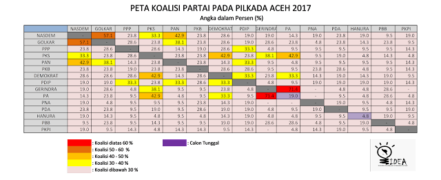 Opini : Statistik Politik Pilkada Aceh 2017