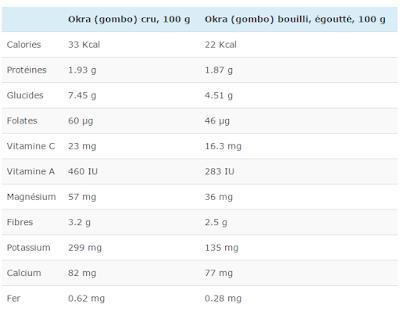 Gombo : calories & valeur nutritive