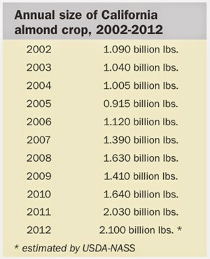 Almond production has more than doubled because corporate farmers are making a fortune growing almonds