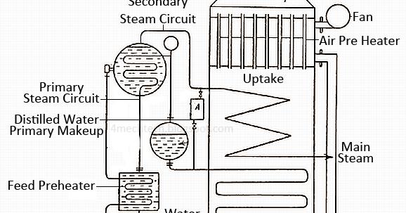 Mechanical Technology: Working of Schmidt-Hartmann Boiler