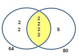 Hcf And Lcm Using Venn Diagrams 7 Way Trailer Plug Wiring Diagram Dodge Resourceaholic Tricks Tips 1 Tutorvista Com