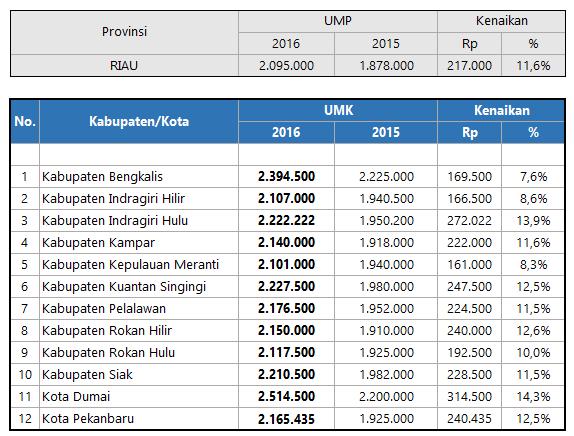 UMK Riau 2016