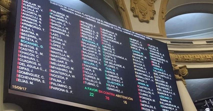 CUESTIÓN DE CONFIANZA: Estos son los congresistas que votaron a favor, en contra y abstención