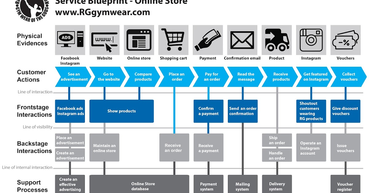 Ripped generation gym wear of the gods ripped generation online ripped generation gym wear of the gods ripped generation online store service blueprint malvernweather Choice Image