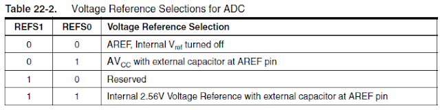 Referance Voltage Selection AVR microcontroller