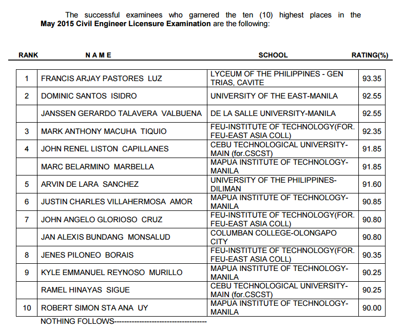 Lyceum Cavite alum tops May 2015 Civil Engineer (CE) board exam
