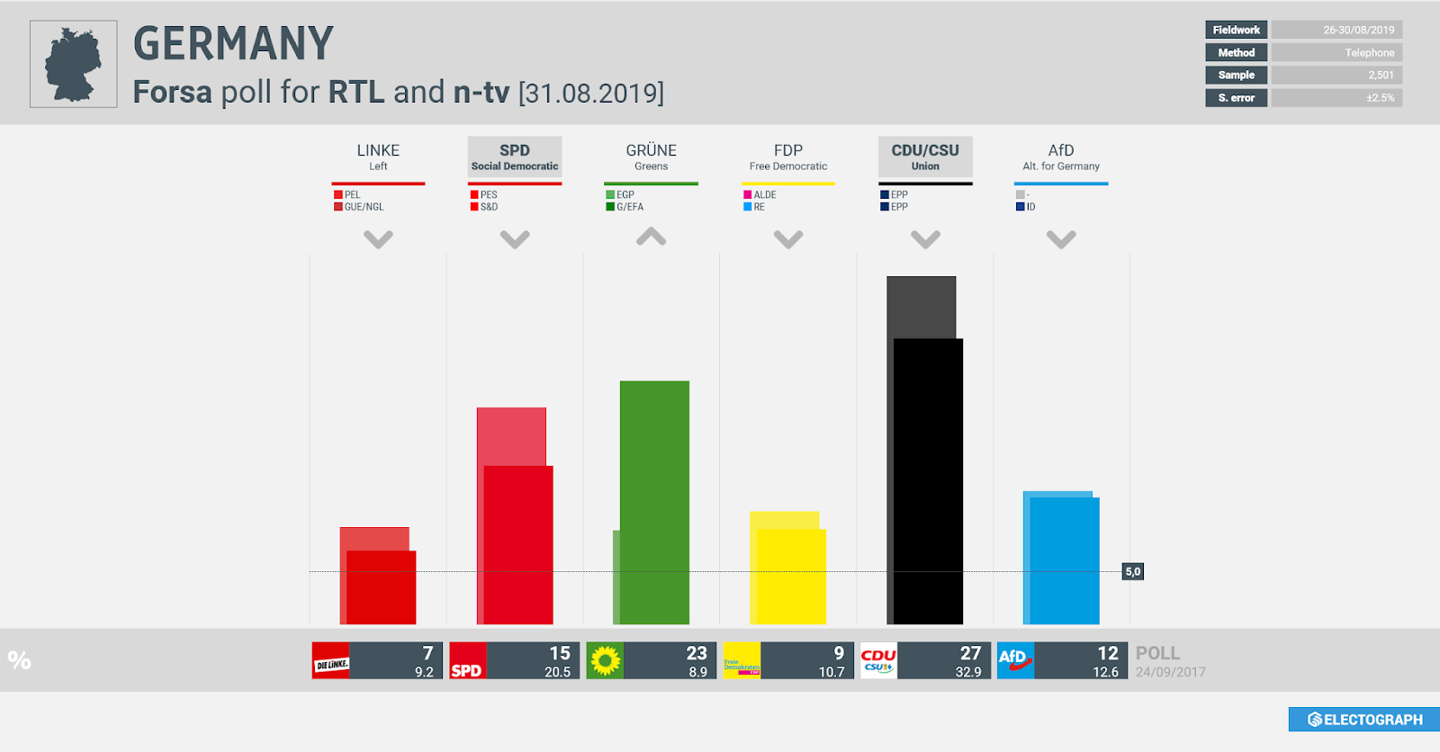 GERMANY: Forsa poll chart for RTL and n-tv, 31 August 2019