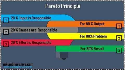 Pareto Principle in 7 QC Tools