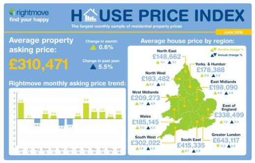 rightmove house price map june 2016