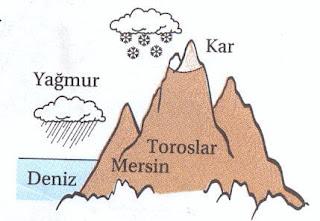 Türkiye'nin Özel Konumunun Sonuçları