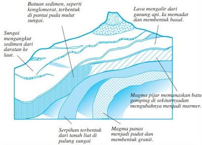 Soal Geografi : Jagat Raya dan Tata Surya Lengkap