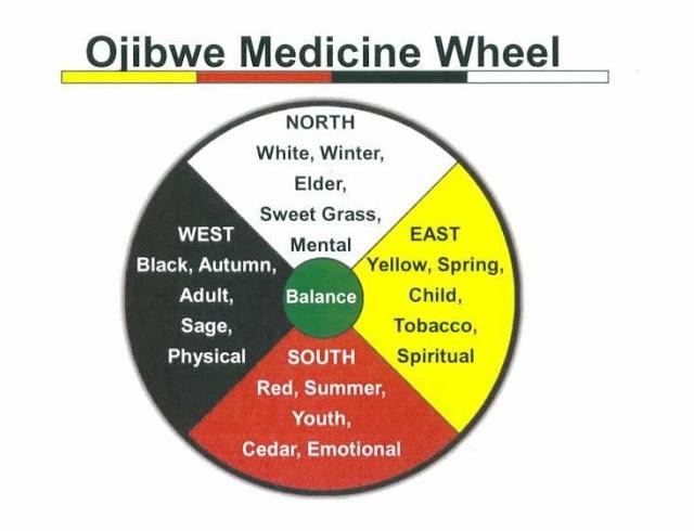 Ojibwe Medicine Wheel symbolism