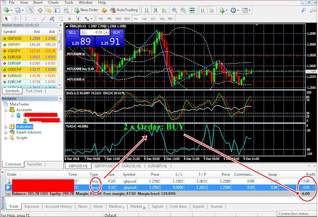 Panduan dan Penjelasan Profit/Loss di Forex Trading