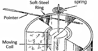 electrical topics: Construction of Permanent-Magnet Moving
