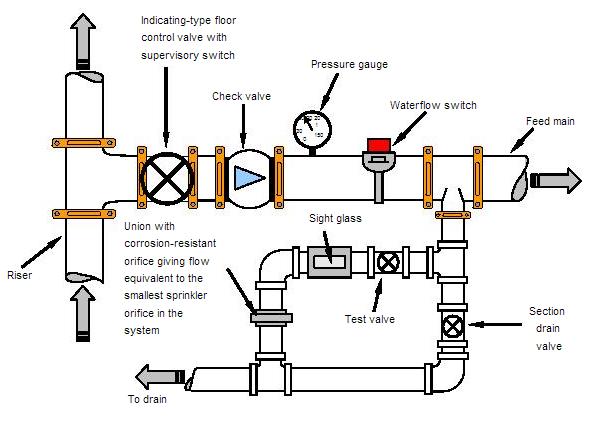 fire sprinkler dry system