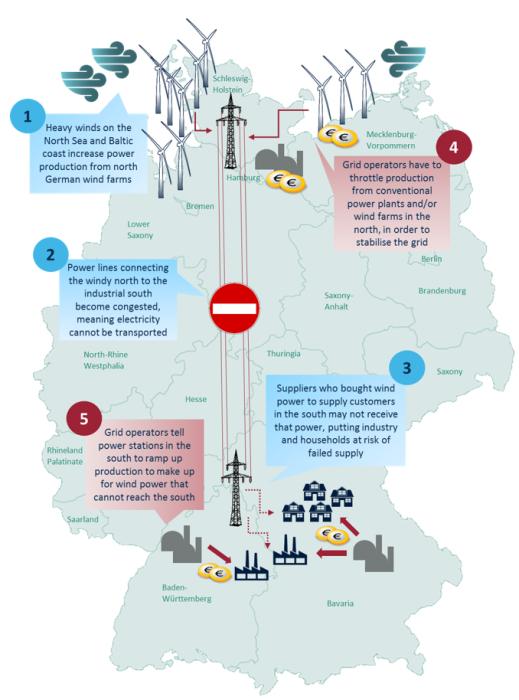 關於德國的再調度(re-dispatch)措施