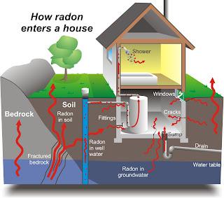 Fobia da radiazioni: il radon