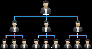 MLM Sistem Matrix