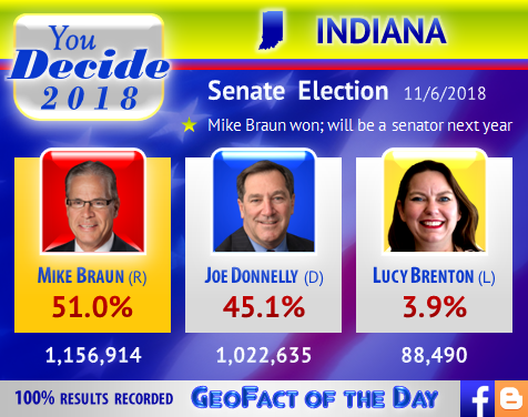 Vote totals and percentages for Lucy Brenton, Joe Donnelly, and Mike Braun in the November 2018 Indiana U.S. Senate election